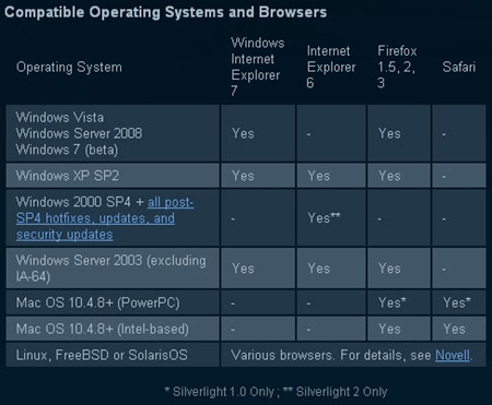 silverlight-x64-browsers